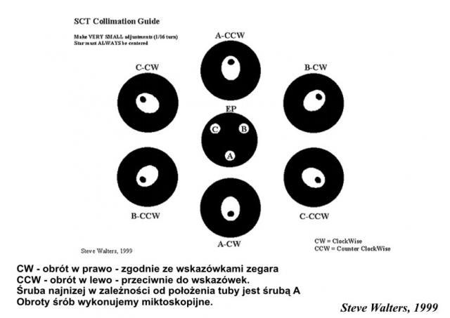 Kolimacja SCT.jpg