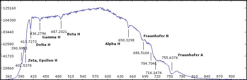 sirius-spectrum.png.04eefc8fd339e0341c3f