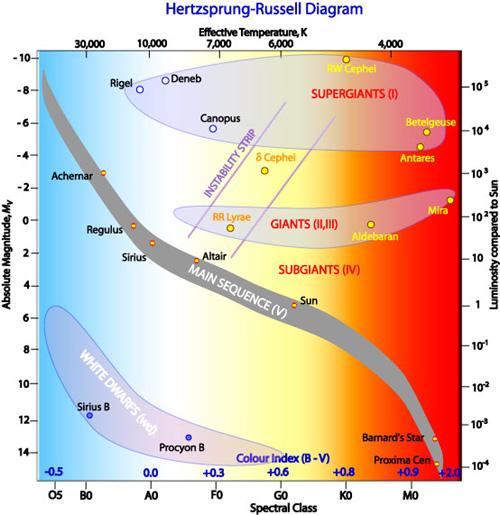 Diagram H-R ogólny.jpg