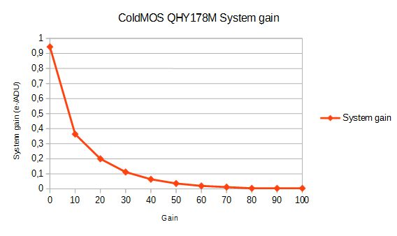 qhy178m_systemgain.jpg