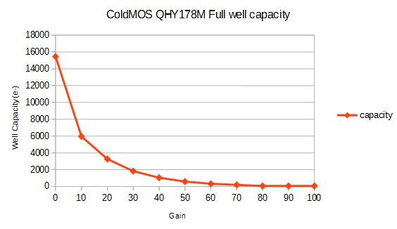 qhy178m_well_Capacity.jpg