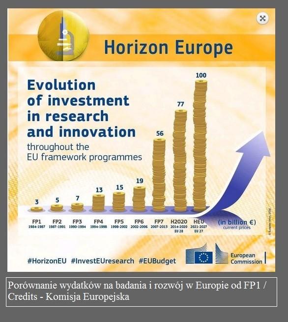 Następca H2020 – aż 100 miliardów EUR2.jpg