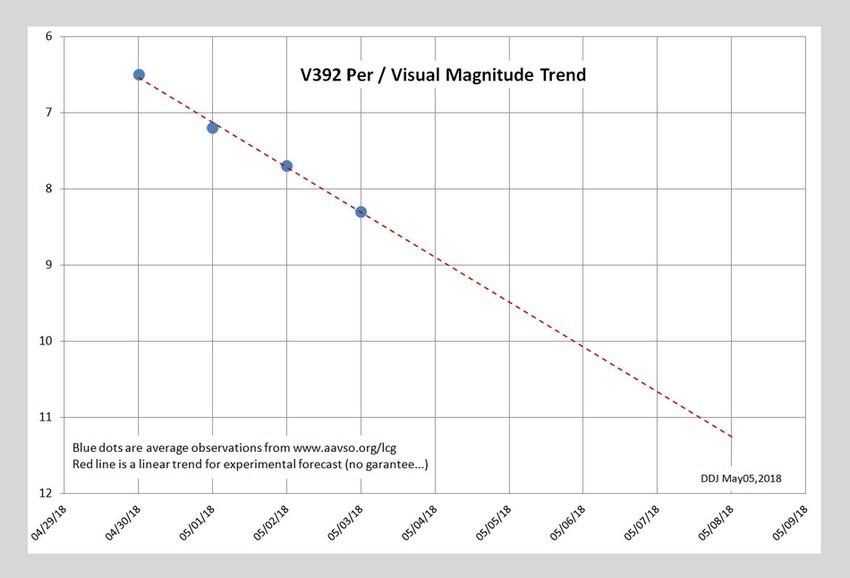 V392Per_mV_trend.jpg.05145efb0eb094611882dd89730c3cd5.jpg