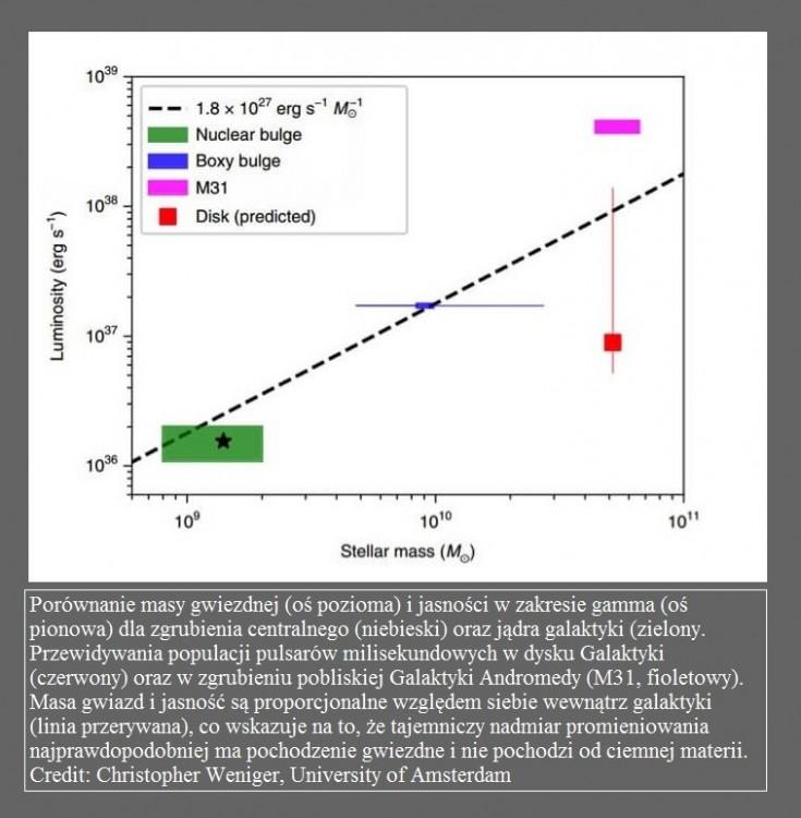 To nie ciemna materia odpowiada za nadmiar promieniowania gamma z centrum Galaktyki2.jpg