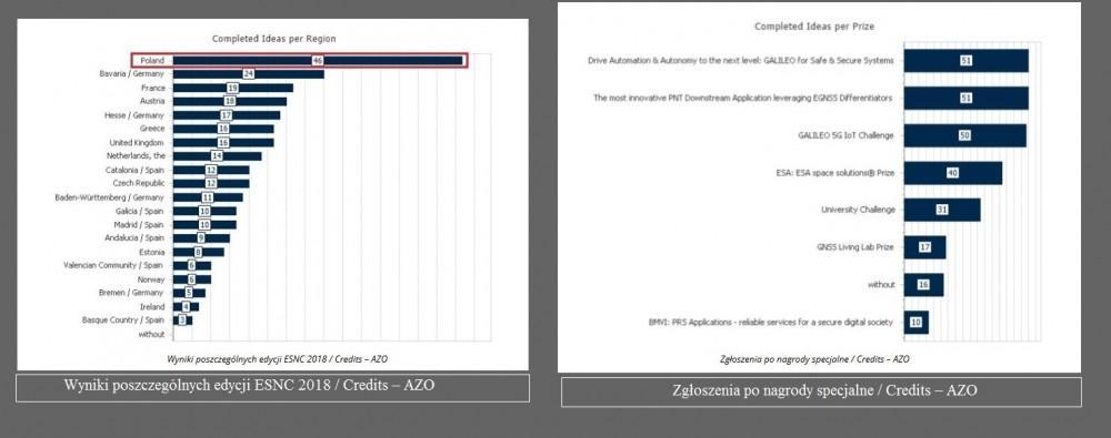 ESNC 2018 – Polska liderem zgłoszeń2.jpg