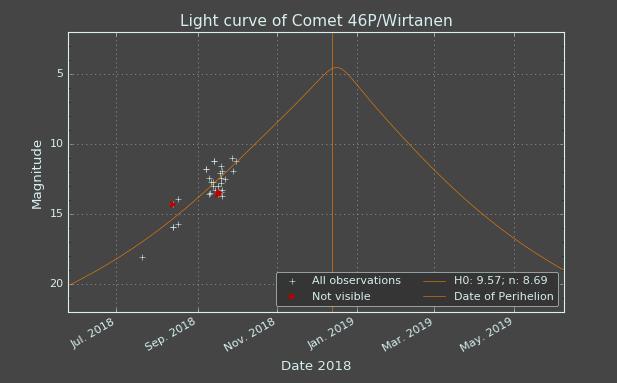 46P_Light_Curve.png.b1741d5ef85890d328446e85ceb86ef4.png