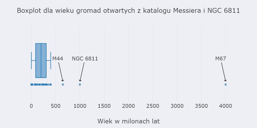 1632810478_NGC6811vsMessierAge.png.3efc8e15a55136f621d95bbfeffd6119.png