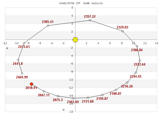 grafico_orbita.png.9d9e0f46735b5b8cb1c368b8b7a265a7.png