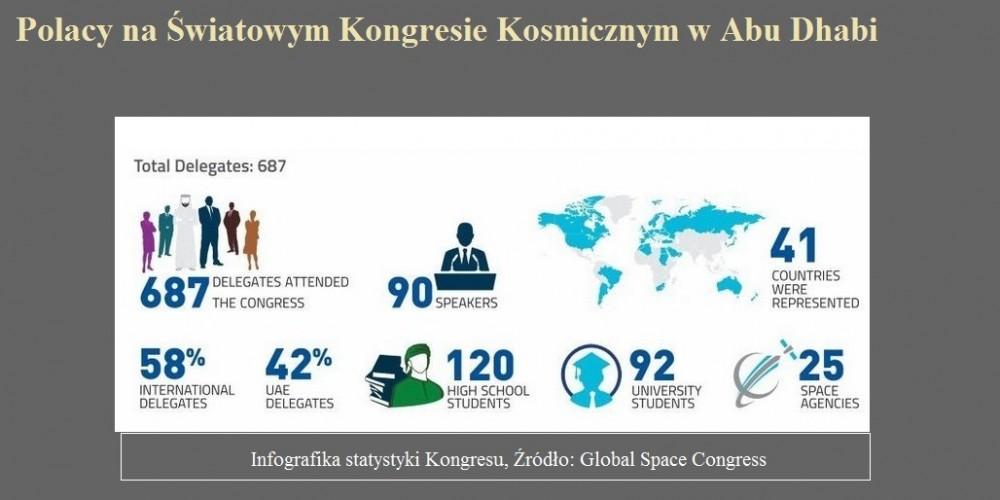 Polacy na Światowym Kongresie Kosmicznym w Abu Dhabi.jpg