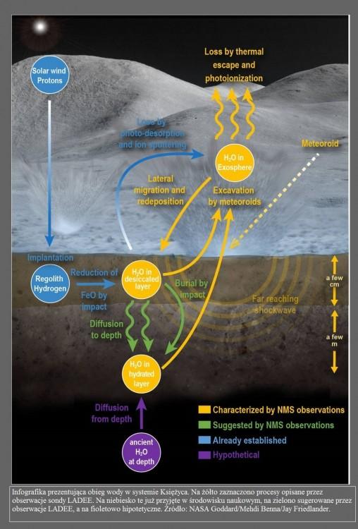 Księżyc traci tony wody przez roje meteoroidów2.jpg