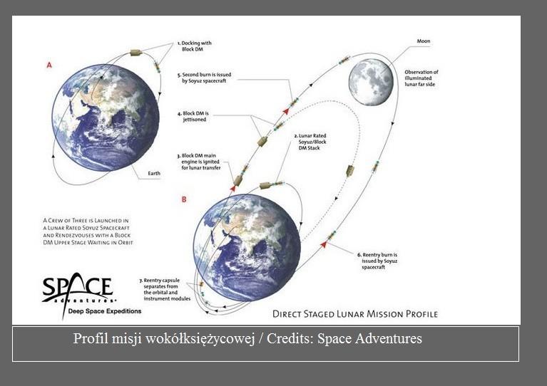 Fiasko turystycznego lotu dookoła Księżyca2.jpg