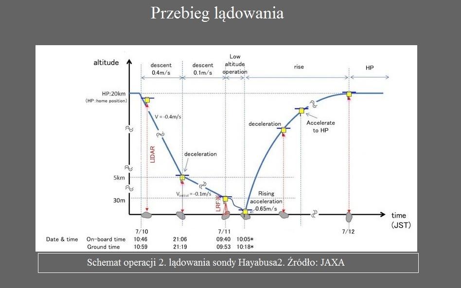 Drugie lądowanie na asteroidzie sondy Hayabusa2.2.jpg