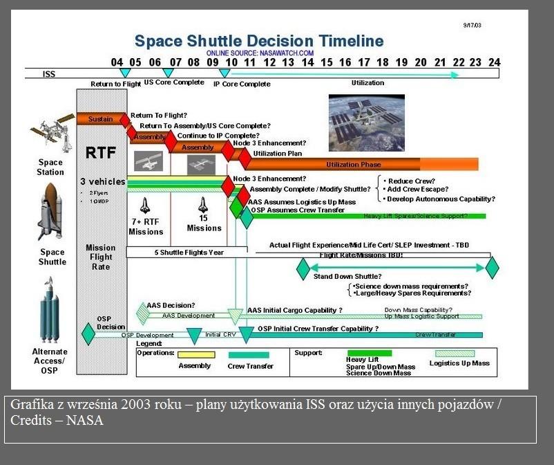 Wizja działań wokół ISS z 2003 roku2.jpg