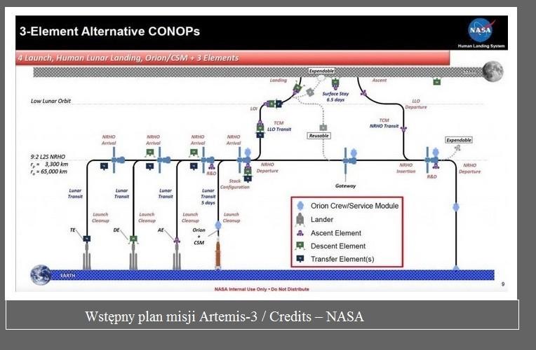 Wstępny plan misji Artemis-3.3.jpg