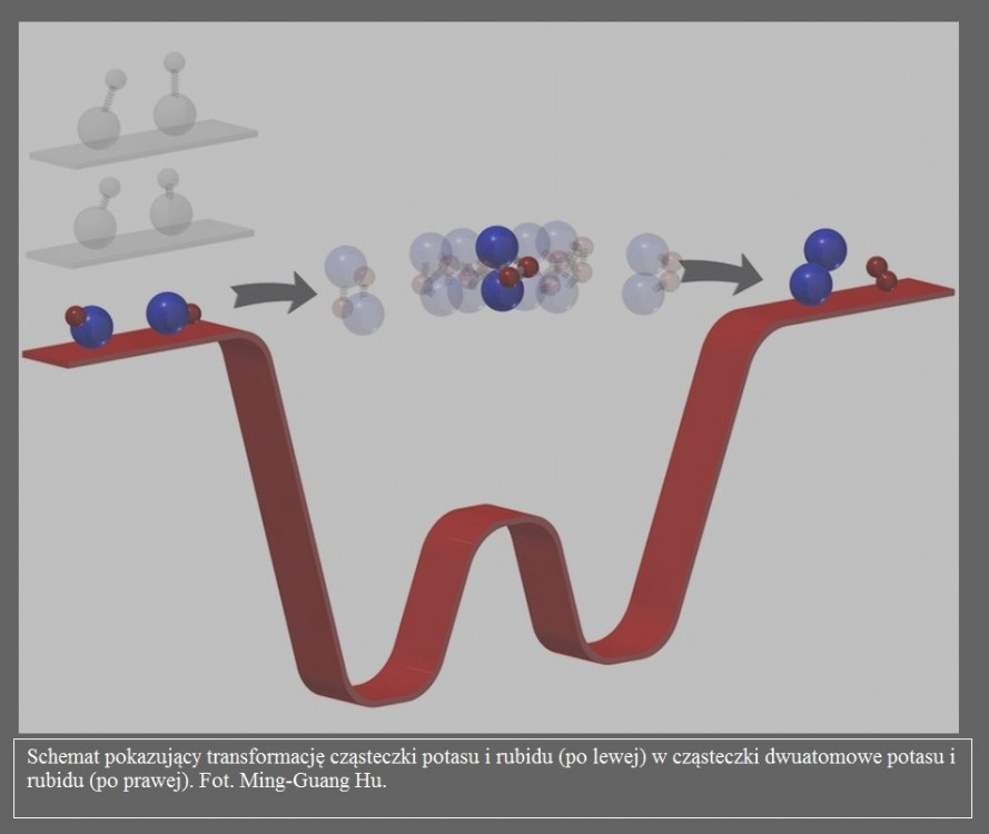 Naukowcy stworzyli najzimniejsze miejsce we Wszechświecie i spowolnili czas reakcji2.jpg