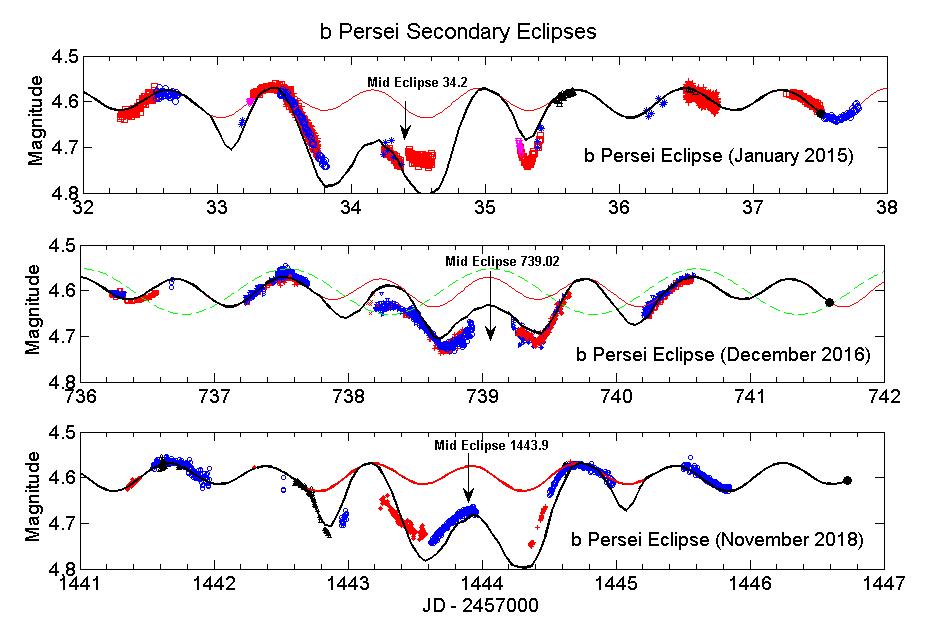 Figure1_3SecondaryEclipsesColor.png.c69c9178ab33f824207b115387805743.png