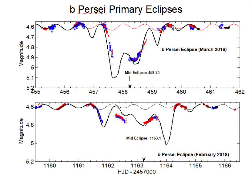 Figure2_bPerPrimaryEclipsesColor.png.f903d5afff7f14f5d9114c6cda0ed374.png