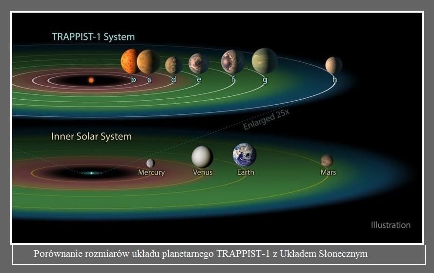 Nawet siedem planet skalistych w ekosferze jednej gwiazdy Możliwe2.jpg