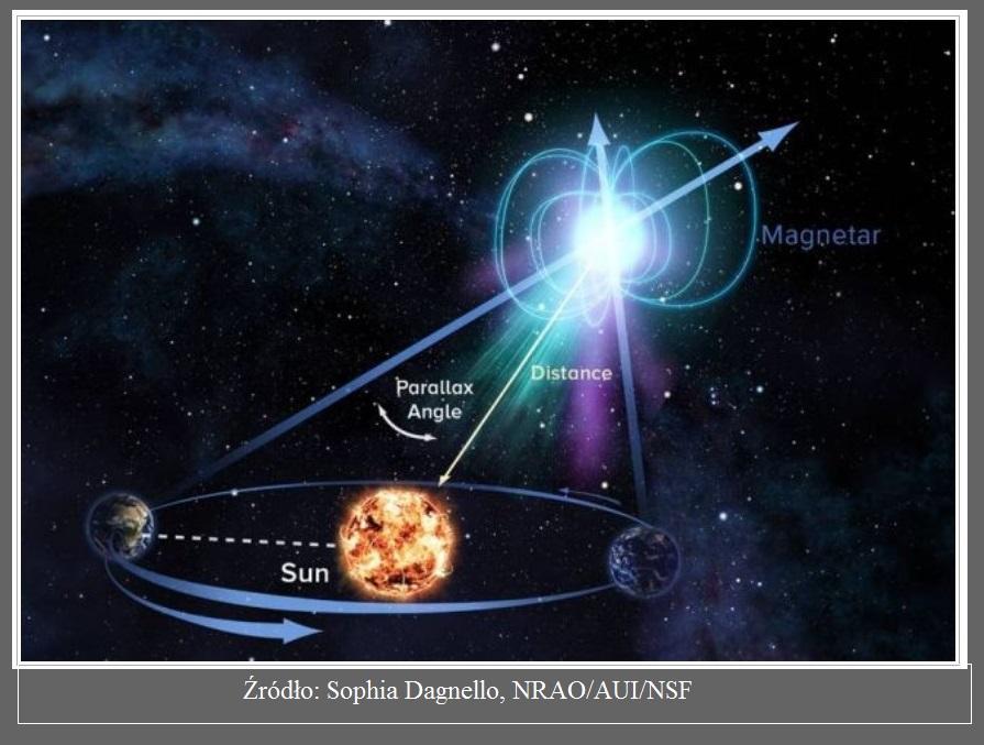 Astronomowie po raz pierwszy zmierzyli odległość do magnetara2.jpg