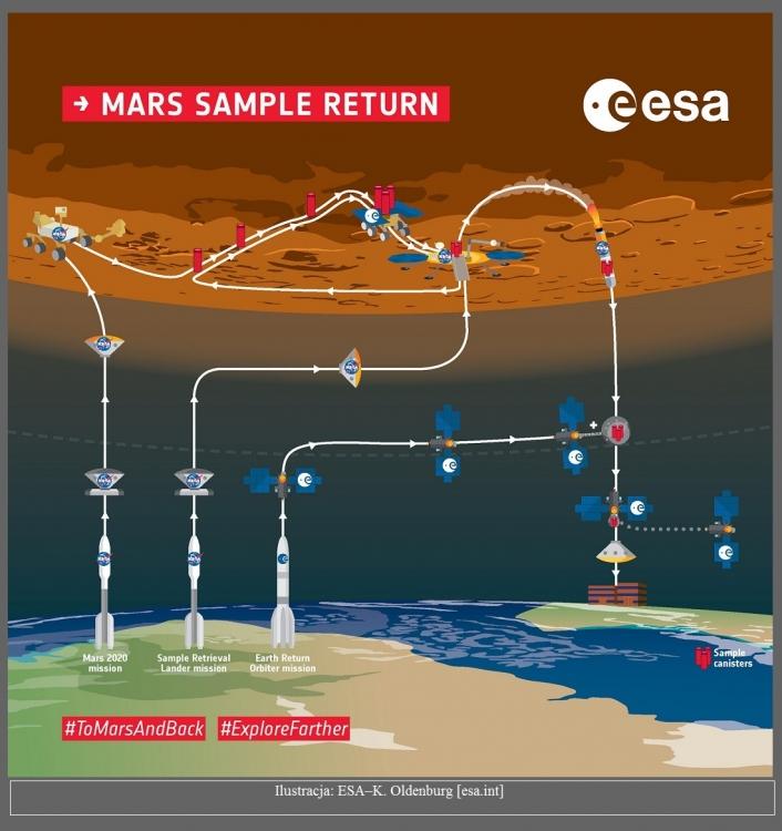Kontrakt w programie Mars Sample Return. Misja kosmicznego kuriera próbek2.jpg