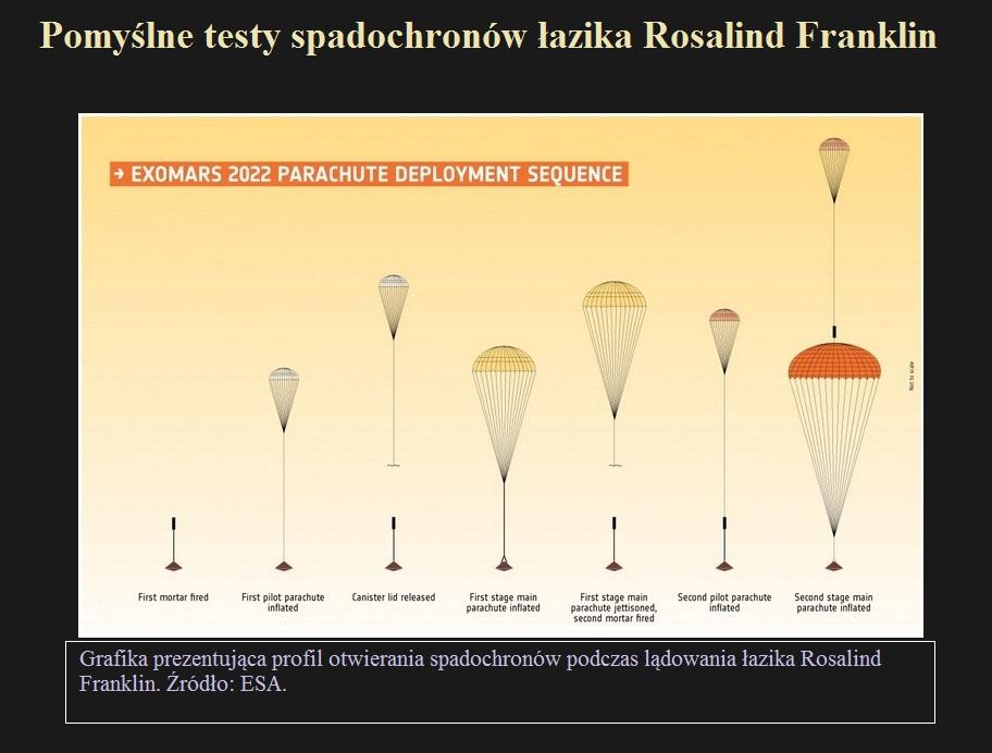 Pomyślne testy spadochronów łazika Rosalind Franklin.jpg