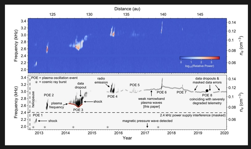 Voyager 1 obserwuje falowanie plazmy międzygwiazdowej2.jpg