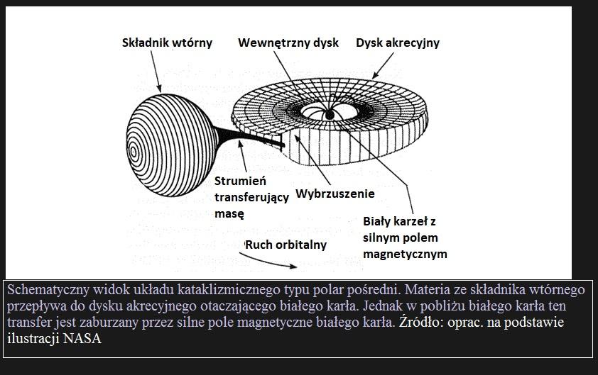 Odkrycie pierwszego zaćmieniowego układu kataklizmicznego z magnetycznym śmigłem2.jpg