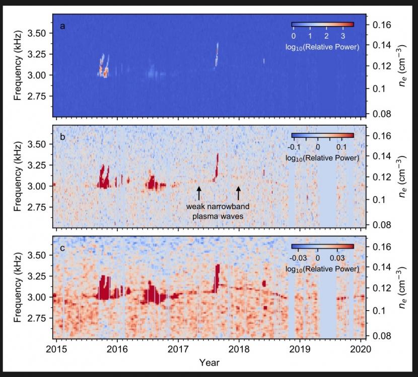 Voyager 1 obserwuje falowanie plazmy międzygwiazdowej3.jpg